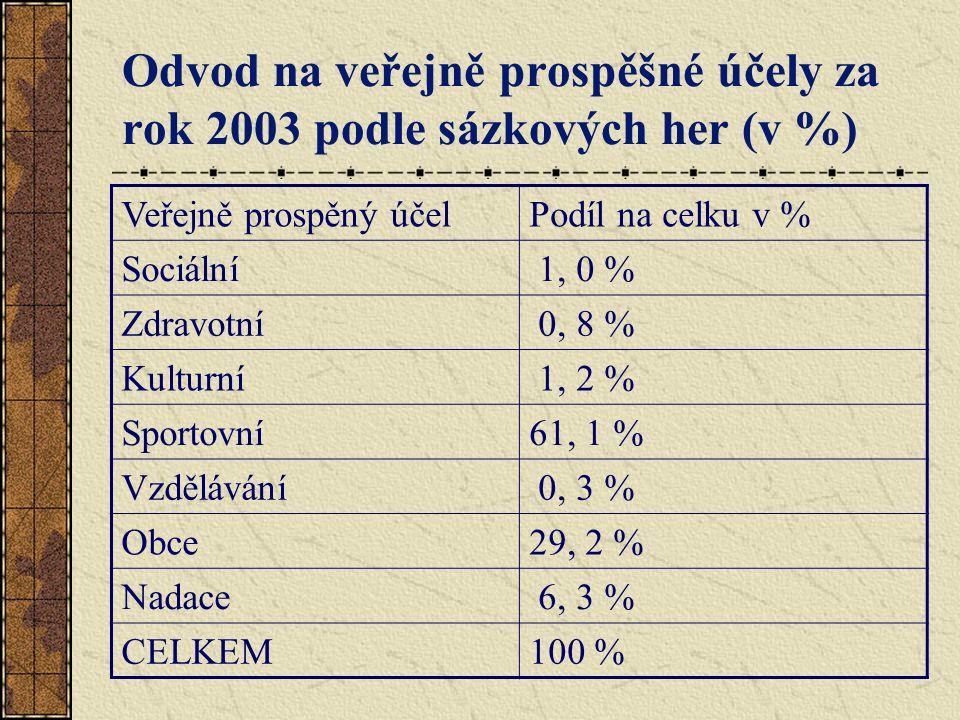 Odvod na veřejně prospěšné účely za rok 2003 podle sázkových her (v %) Veřejně prospěný účelPodíl na celku v % Sociální 1, 0 % Zdravotní 0, 8 % Kulturní 1, 2 % Sportovní61, 1 % Vzdělávání 0, 3 % Obce29, 2 % Nadace 6, 3 % CELKEM100 %