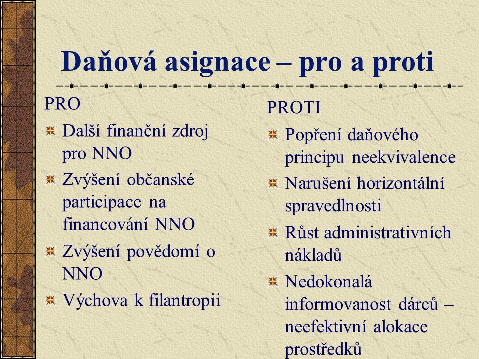 Daňová asignace – pro a proti PRO Další finanční zdroj pro NNO Zvýšení občanské participace na financování NNO Zvýšení povědomí o NNO Výchova k filantropii PROTI Popření daňového principu neekvivalence Narušení horizontální spravedlnosti Růst administrativních nákladů Nedokonalá informovanost dárců – neefektivní alokace prostředků