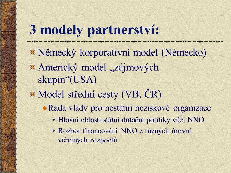 """3 modely partnerství: Německý korporativní model (Německo) Americký model """"zájmových skupin (USA) Model střední cesty (VB, ČR) Rada vlády pro nestátní neziskové organizace Hlavní oblasti státní dotační politiky vůči NNO Rozbor financování NNO z různých úrovní veřejných rozpočtů"""