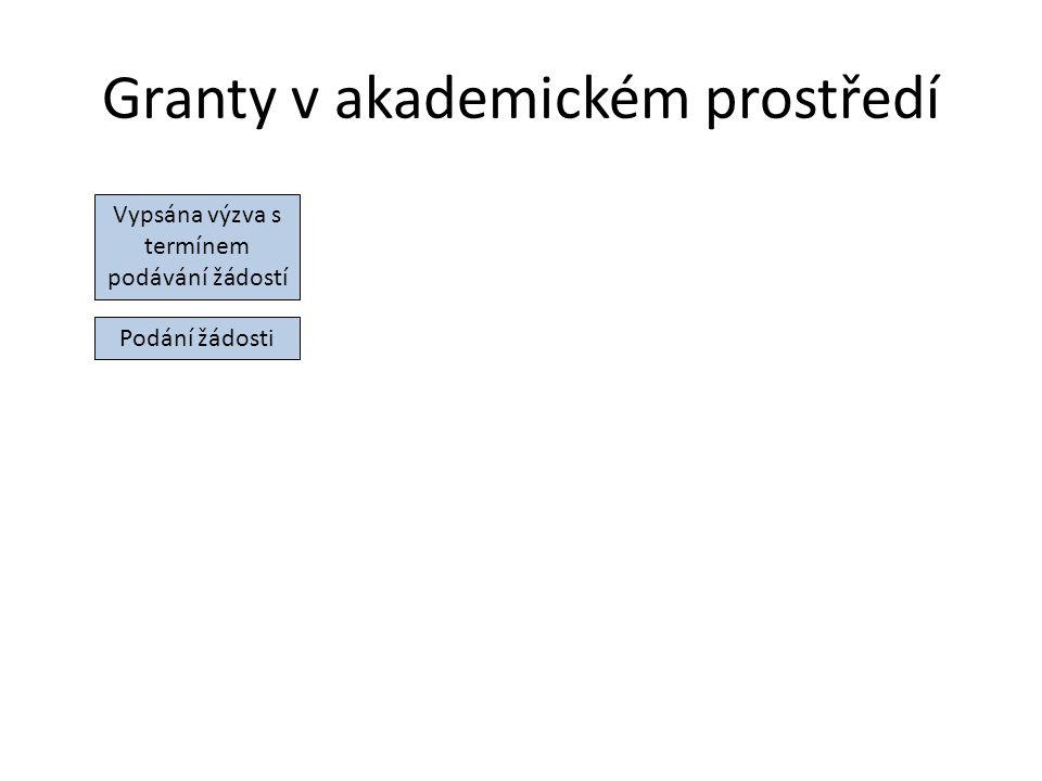 Zásady psaní grantových žádostí struktura: Abstrakt (stručný popis hlavních cílů) Věcný obsah projektu a jeho zdůvodnění Časový plán Výstupy Finanční rozpočet CV a publikace výzkumného týmu Shrnutí dosavadního poznání Identifikace problému Návrh výzkumu Literatura