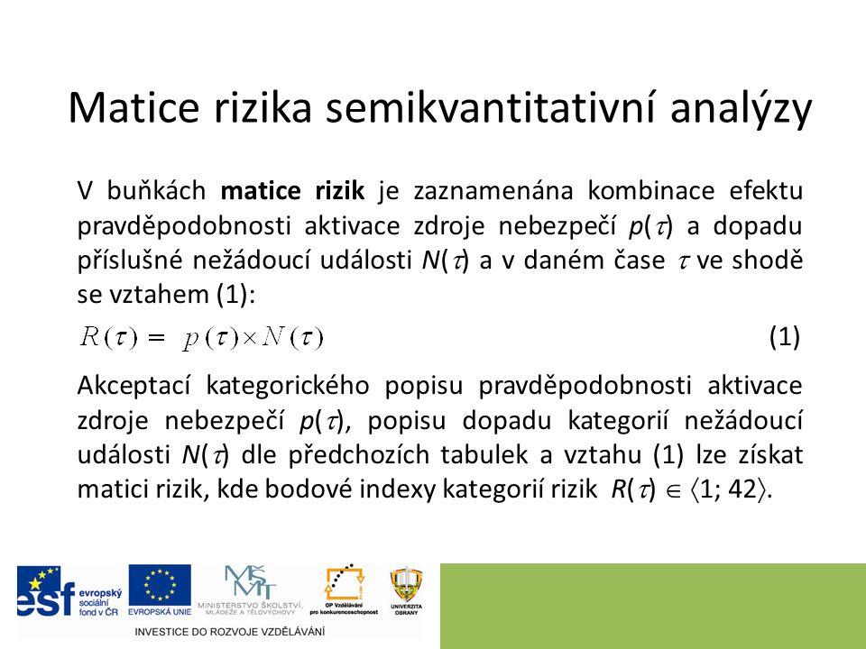 Matice rizika semikvantitativní analýzy V buňkách matice rizik je zaznamenána kombinace efektu pravděpodobnosti aktivace zdroje nebezpečí p(  ) a dopadu příslušné nežádoucí události N(  ) a v daném čase  ve shodě se vztahem (1): (1) Akceptací kategorického popisu pravděpodobnosti aktivace zdroje nebezpečí p(  ), popisu dopadu kategorií nežádoucí události N(  ) dle předchozích tabulek a vztahu (1) lze získat matici rizik, kde bodové indexy kategorií rizik R(  )   1; 42 .