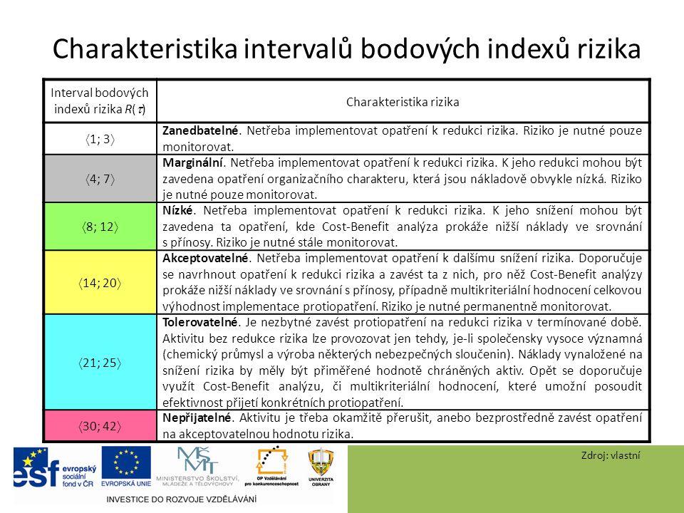 Charakteristika intervalů bodových indexů rizika Interval bodových indexů rizika R(  ) Charakteristika rizika  1; 3  Zanedbatelné.