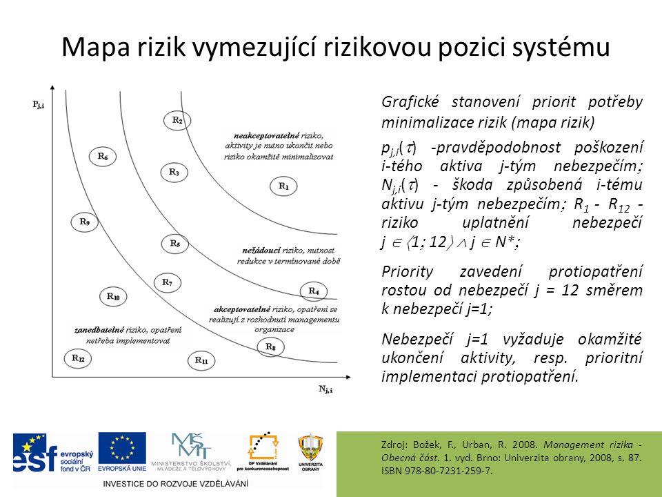 Mapa rizik vymezující rizikovou pozici systému Grafické stanovení priorit potřeby minimalizace rizik (mapa rizik) p j,i (  ) -pravděpodobnost poškození i-tého aktiva j-tým nebezpečím  N j,i (  ) - škoda způsobená i-tému aktivu j-tým nebezpečím  R 1 - R 12 - riziko uplatnění nebezpečí j   1  12   j  N*  Priority zavedení protiopatření rostou od nebezpečí j = 12 směrem k nebezpečí j=1; Nebezpečí j=1 vyžaduje okamžité ukončení aktivity, resp.