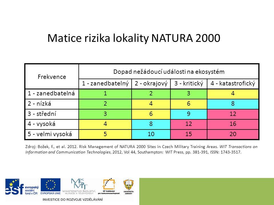 Matice rizika lokality NATURA 2000 Frekvence Dopad nežádoucí události na ekosystém 1 - zanedbatelný2 - okrajový3 - kritický4 - katastrofický 1 - zanedbatelná1234 2 - nízká2468 3 - střední36912 4 - vysoká481216 5 - velmi vysoká5101520 Zdroj: Božek, F., et al.