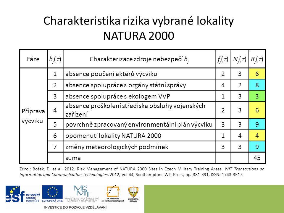 Charakteristika rizika vybrané lokality NATURA 2000 Fáze hj()hj() Charakterizace zdroje nebezpečí h j fj()fj()Nj()Nj()Rj()Rj() Příprava výcviku 1absence poučení aktérů výcviku236 2absence spolupráce s orgány státní správy428 3absence spolupráce s ekologem VVP133 4 absence proškolení střediska obsluhy vojenských zařízení 236 5povrchně zpracovaný environmentální plán výcviku339 6opomenutí lokality NATURA 2000144 7změny meteorologických podmínek339 suma 45 Zdroj: Božek, F., et al.