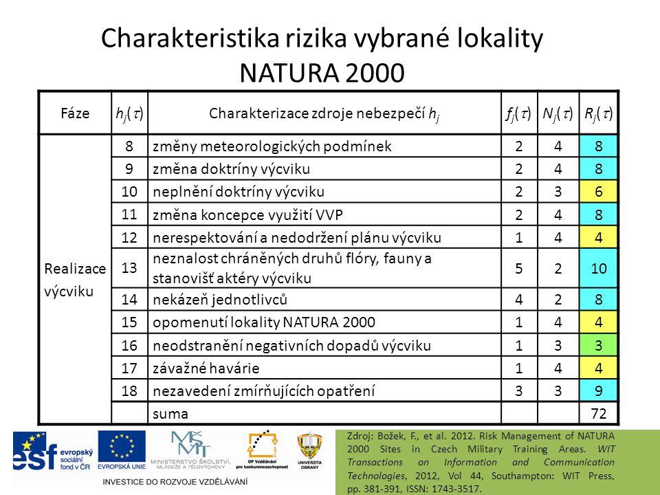 Charakteristika rizika vybrané lokality NATURA 2000 Fáze hj()hj() Charakterizace zdroje nebezpečí h j fj()fj()Nj()Nj()Rj()Rj() Realizace výcviku 8změny meteorologických podmínek248 9změna doktríny výcviku248 10neplnění doktríny výcviku236 11 změna koncepce využití VVP248 12nerespektování a nedodržení plánu výcviku144 13 neznalost chráněných druhů flóry, fauny a stanovišť aktéry výcviku 5210 14nekázeň jednotlivců428 15opomenutí lokality NATURA 2000144 16neodstranění negativních dopadů výcviku133 17závažné havárie144 18nezavedení zmírňujících opatření339 suma 72 Zdroj: Božek, F., et al.