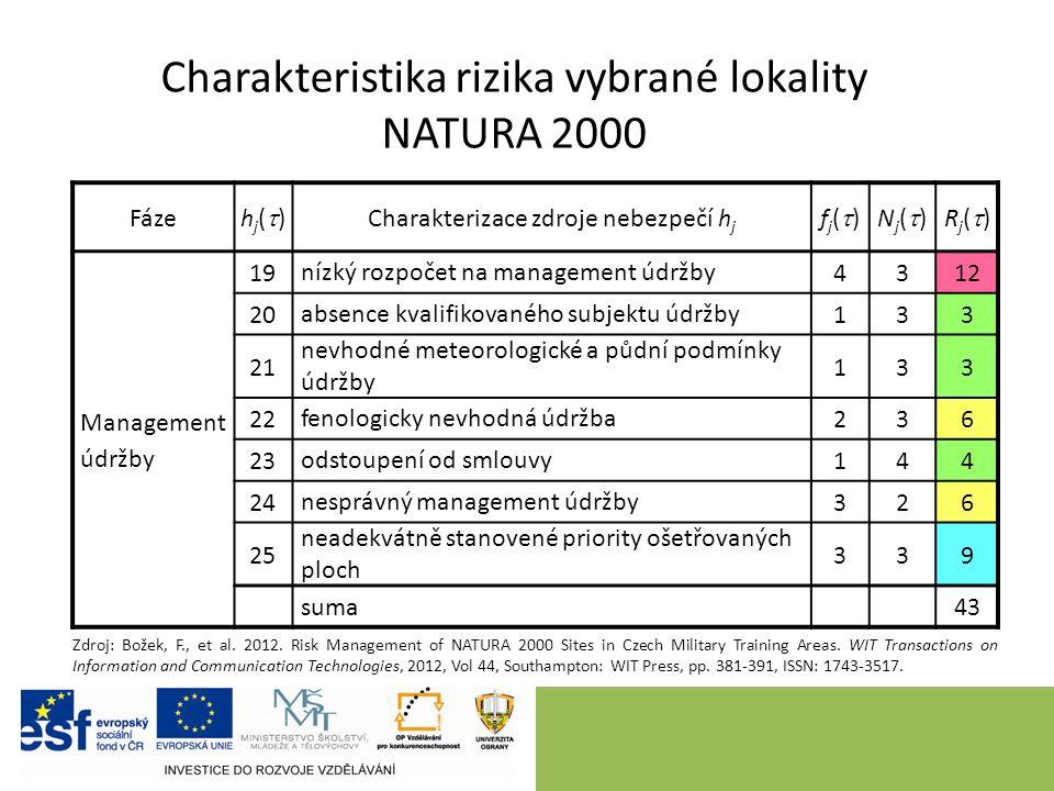 Charakteristika rizika vybrané lokality NATURA 2000 Fáze hj()hj() Charakterizace zdroje nebezpečí h j fj()fj()Nj()Nj()Rj()Rj() Management údržby 19 nízký rozpočet na management údržby 4312 20 absence kvalifikovaného subjektu údržby 133 21 nevhodné meteorologické a půdní podmínky údržby 133 22 fenologicky nevhodná údržba 236 23 odstoupení od smlouvy 144 24 nesprávný management údržby 326 25 neadekvátně stanovené priority ošetřovaných ploch 339 suma 43 Zdroj: Božek, F., et al.