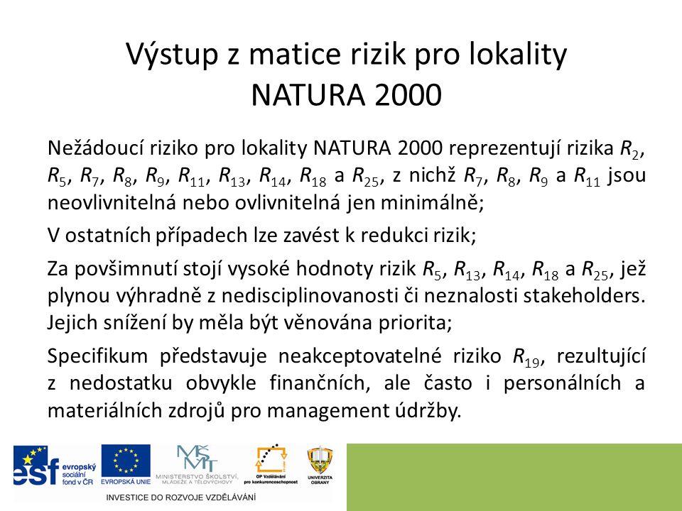 Výstup z matice rizik pro lokality NATURA 2000 Nežádoucí riziko pro lokality NATURA 2000 reprezentují rizika R 2, R 5, R 7, R 8, R 9, R 11, R 13, R 14, R 18 a R 25, z nichž R 7, R 8, R 9 a R 11 jsou neovlivnitelná nebo ovlivnitelná jen minimálně; V ostatních případech lze zavést k redukci rizik; Za povšimnutí stojí vysoké hodnoty rizik R 5, R 13, R 14, R 18 a R 25, jež plynou výhradně z nedisciplinovanosti či neznalosti stakeholders.
