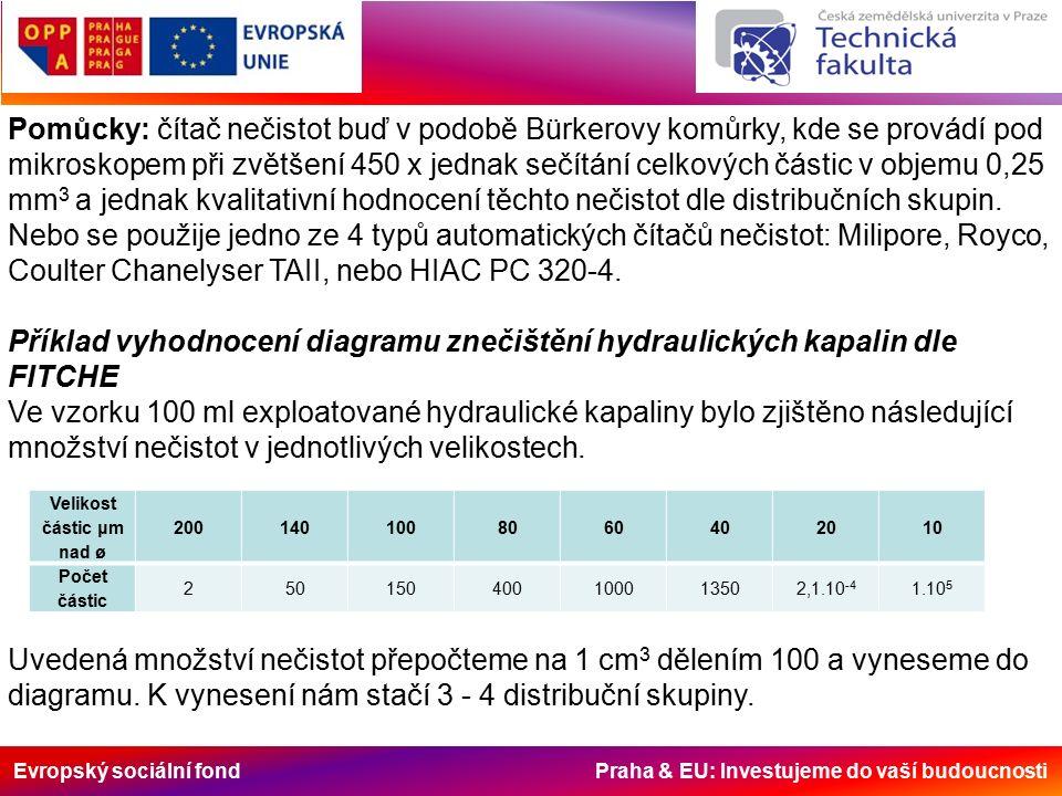 Evropský sociální fond Praha & EU: Investujeme do vaší budoucnosti Pomůcky: čítač nečistot buď v podobě Bürkerovy komůrky, kde se provádí pod mikroskopem při zvětšení 450 x jednak sečítání celkových částic v objemu 0,25 mm 3 a jednak kvalitativní hodnocení těchto nečistot dle distribučních skupin.