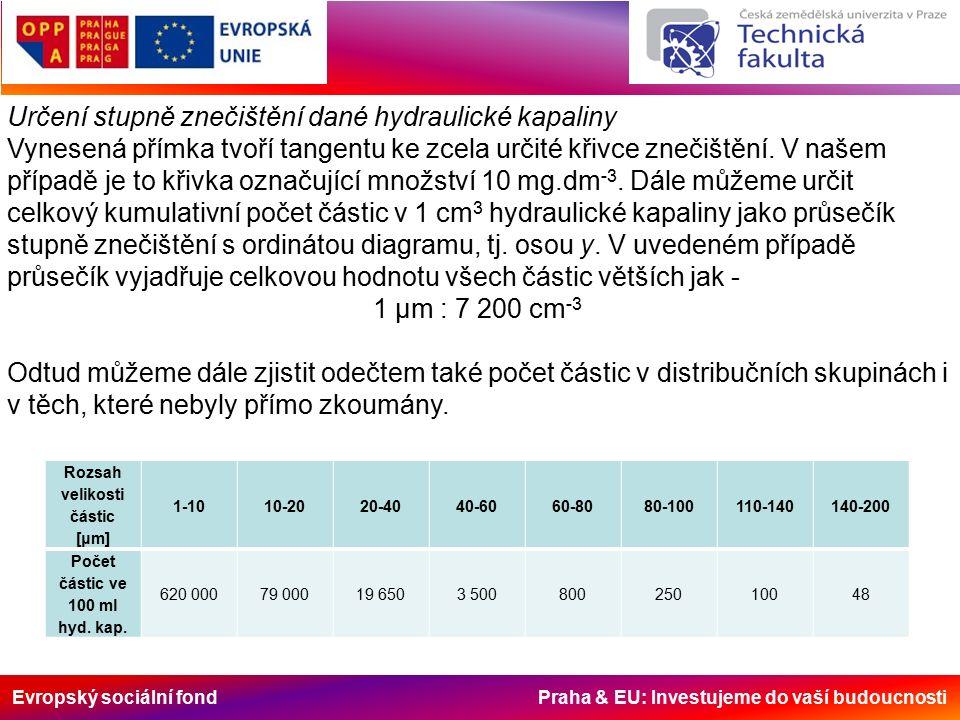 Evropský sociální fond Praha & EU: Investujeme do vaší budoucnosti Určení stupně znečištění dané hydraulické kapaliny Vynesená přímka tvoří tangentu ke zcela určité křivce znečištění.