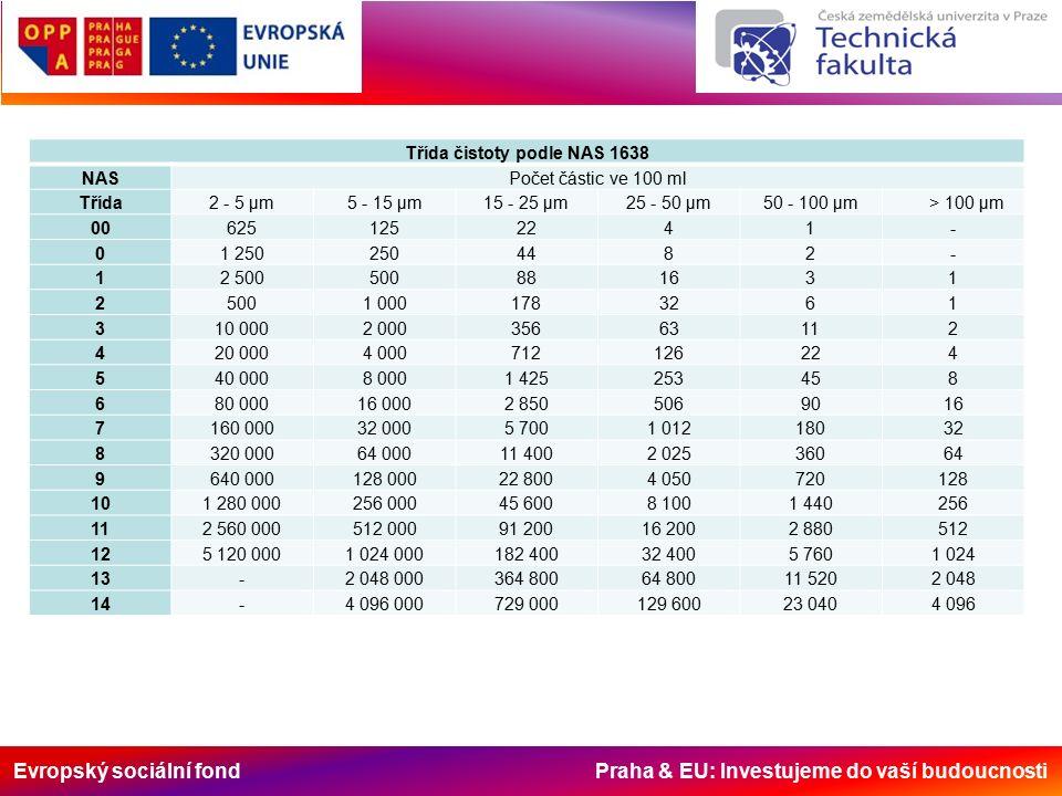 Evropský sociální fond Praha & EU: Investujeme do vaší budoucnosti Třída čistoty podle NAS 1638 NASPočet částic ve 100 ml Třída2 - 5 μm5 - 15 μm15 - 2