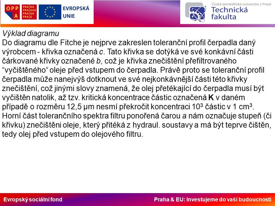Evropský sociální fond Praha & EU: Investujeme do vaší budoucnosti Výklad diagramu Do diagramu dle Fitche je nejprve zakreslen toleranční profil čerpadla daný výrobcem - křivka označená c.