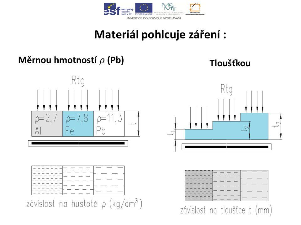 Materiál pohlcuje záření : Tloušťkou