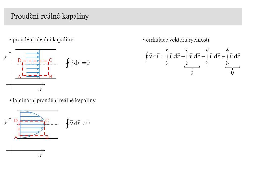 Proudění reálné kapaliny proudění ideální kapaliny laminární proudění reálné kapaliny AB DC AB DC cirkulace vektoru rychlosti 00
