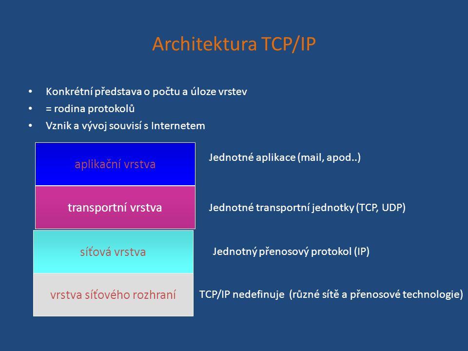 Architektura TCP/IP Konkrétní představa o počtu a úloze vrstev = rodina protokolů Vznik a vývoj souvisí s Internetem aplikační vrstva transportní vrstva síťová vrstva vrstva síťového rozhraní Jednotné aplikace (mail, apod..) Jednotné transportní jednotky (TCP, UDP) Jednotný přenosový protokol (IP) TCP/IP nedefinuje (různé sítě a přenosové technologie)