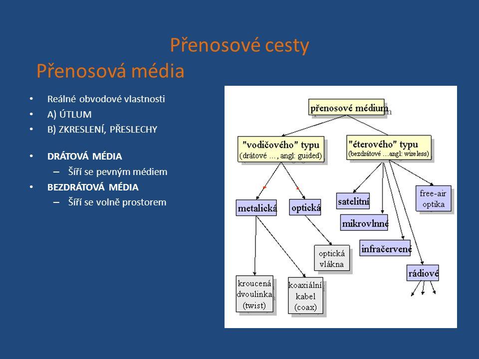 Přenosové cesty Reálné obvodové vlastnosti A) ÚTLUM B) ZKRESLENÍ, PŘESLECHY DRÁTOVÁ MÉDIA – Šíří se pevným médiem BEZDRÁTOVÁ MÉDIA – Šíří se volně prostorem Přenosová média