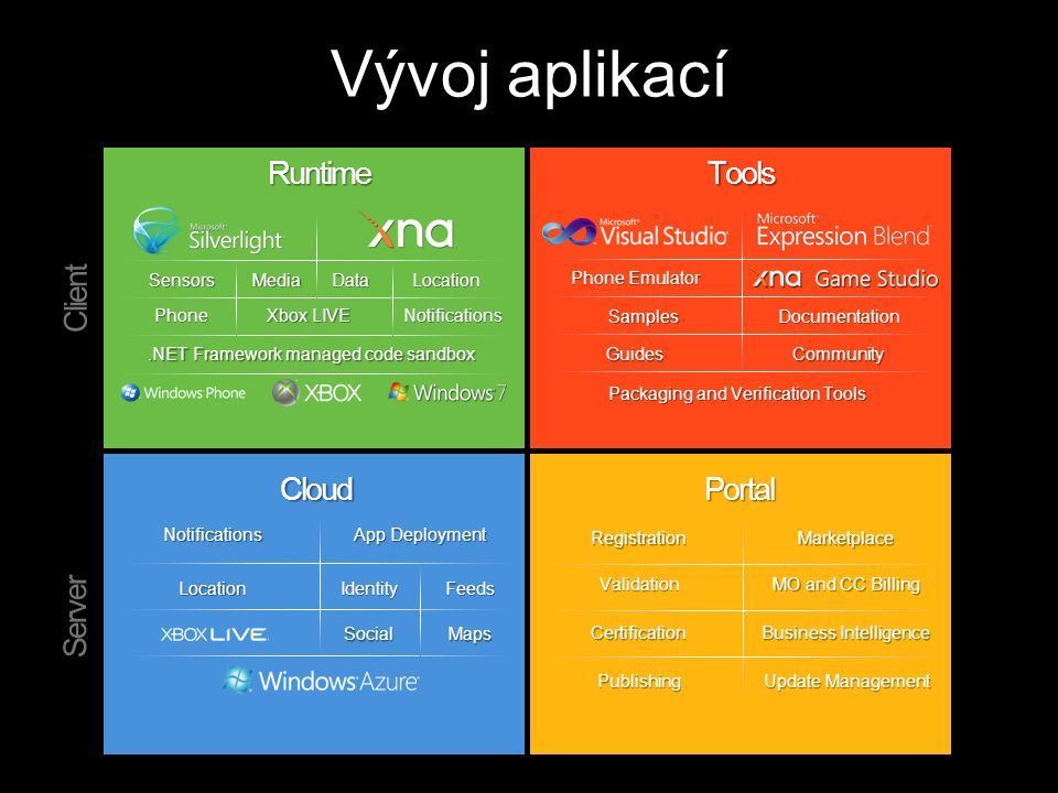 Vývoj aplikací SensorsMediaData Xbox LIVE Notifications.NET Framework managed code sandbox Location Phone Phone Emulator SamplesDocumentation GuidesCo
