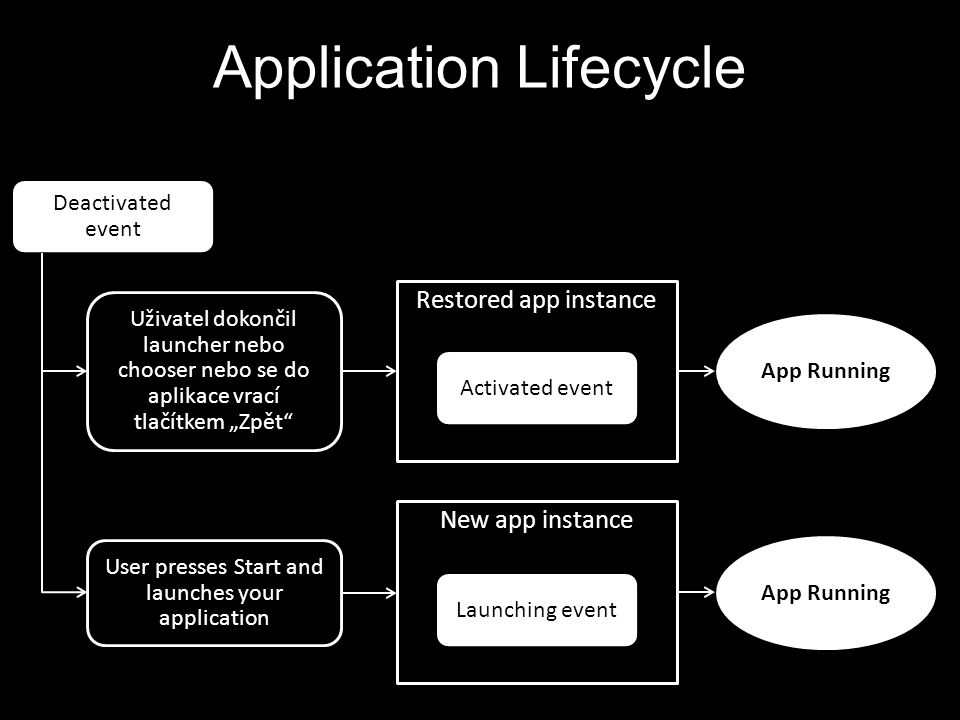Application Lifecycle Deactivated event Restored app instance User presses Start and launches your application Uživatel dokončil launcher nebo chooser