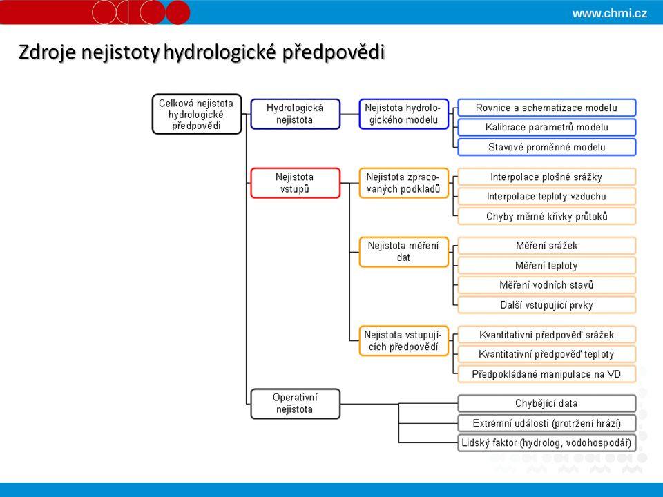 Zdroje nejistoty hydrologické předpovědi