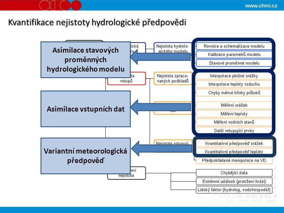 Kvantifikace nejistoty hydrologické předpovědi Variantní meteorologická předpověď Asimilace vstupních dat Asimilace stavových proměnných hydrologickéh