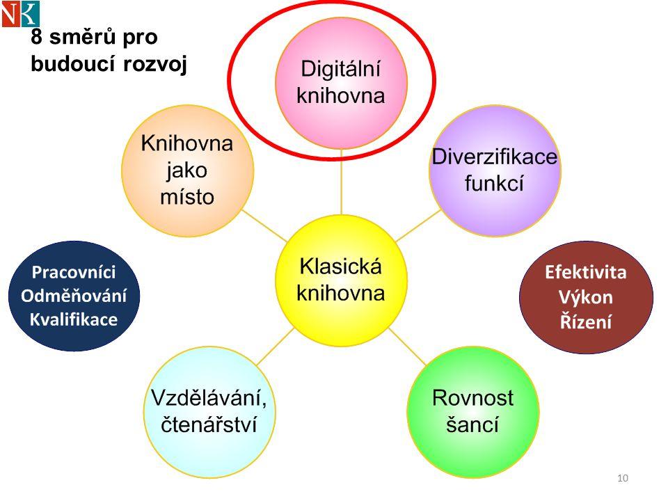 10 8 směrů pro budoucí rozvoj