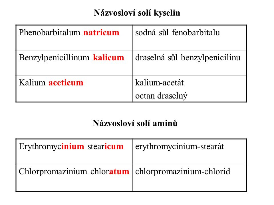Názvosloví solí kyselin Názvosloví solí aminů Phenobarbitalum natricumsodná sůl fenobarbitalu Benzylpenicillinum kalicumdraselná sůl benzylpenicilinu Kalium aceticumkalium-acetát octan draselný Erythromycinium stearicumerythromycinium-stearát Chlorpromazinium chloratumchlorpromazinium-chlorid