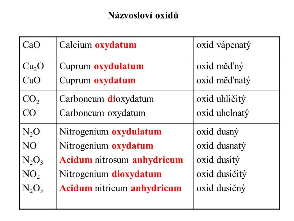 Názvosloví oxidů CaOCalcium oxydatumoxid vápenatý Cu 2 O CuO Cuprum oxydulatum Cuprum oxydatum oxid měďný oxid měďnatý CO 2 CO Carboneum dioxydatum Carboneum oxydatum oxid uhličitý oxid uhelnatý N 2 O NO N 2 O 3 NO 2 N 2 O 5 Nitrogenium oxydulatum Nitrogenium oxydatum Acidum nitrosum anhydricum Nitrogenium dioxydatum Acidum nitricum anhydricum oxid dusný oxid dusnatý oxid dusitý oxid dusičitý oxid dusičný