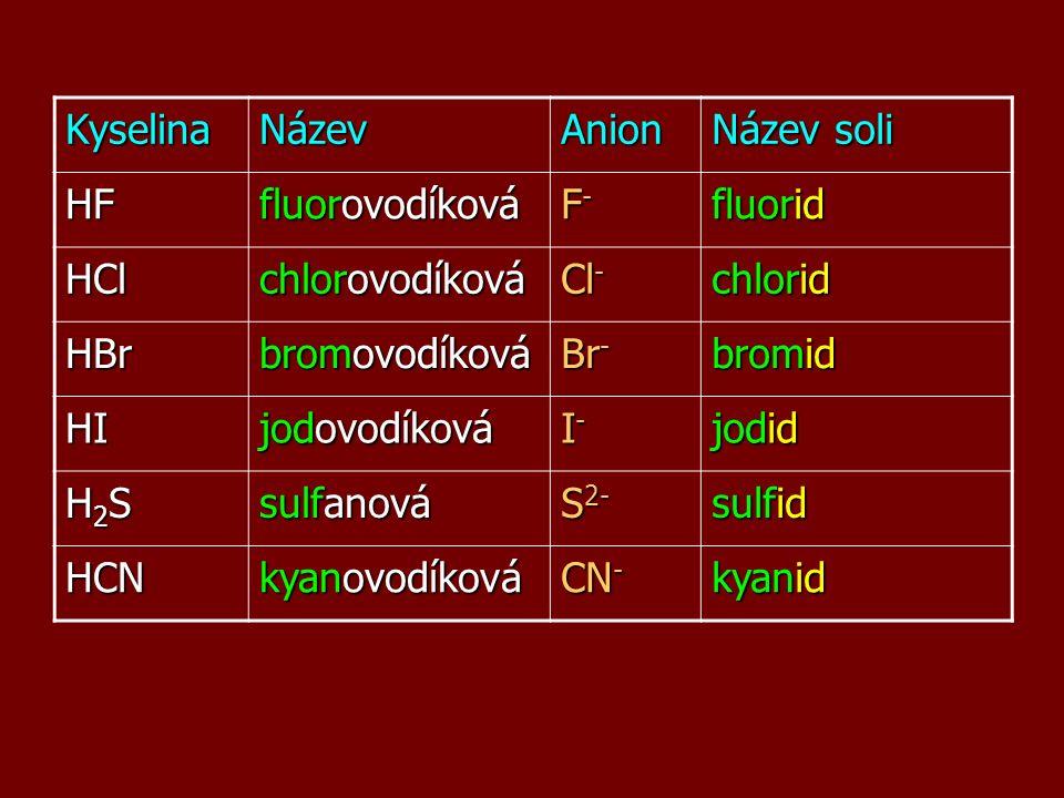 KyselinaNázevAnion Název soli HF fluorovodíková F-F-F-F- fluorid HCl chlorovodíková Cl - chlorid HBr bromovodíková Br - bromid HI jodovodíková I-I-I-I