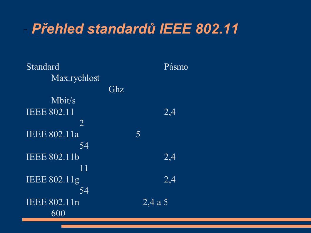 Přehled standardů IEEE 802.11 StandardPásmo Max.rychlost Ghz Mbit/s IEEE 802.112,4 2 IEEE 802.11a5 54 IEEE 802.11b2,4 11 IEEE 802.11g2,4 54 IEEE 802.1