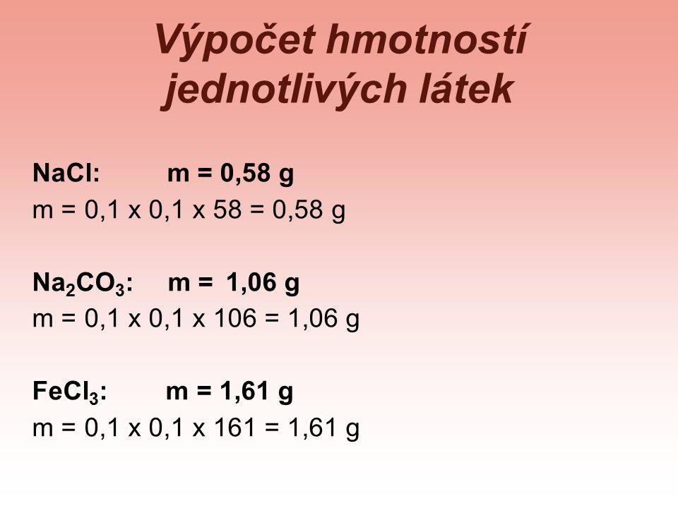 Výpočet hmotností jednotlivých látek NaCl: m = 0,58 g m = 0,1 x 0,1 x 58 = 0,58 g Na 2 CO 3 : m = 1,06 g m = 0,1 x 0,1 x 106 = 1,06 g FeCl 3 : m = 1,61 g m = 0,1 x 0,1 x 161 = 1,61 g