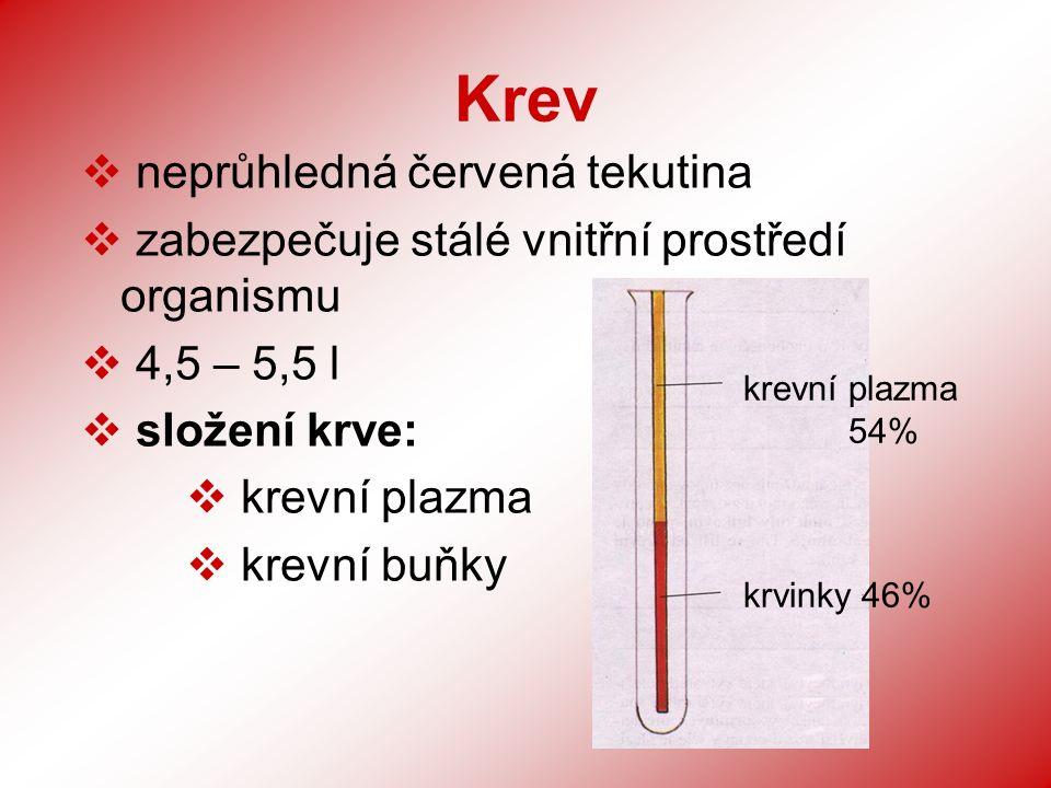 Krev  neprůhledná červená tekutina  zabezpečuje stálé vnitřní prostředí organismu  4,5 – 5,5 l  složení krve:  krevní plazma  krevní buňky krevní plazma 54% krvinky 46%
