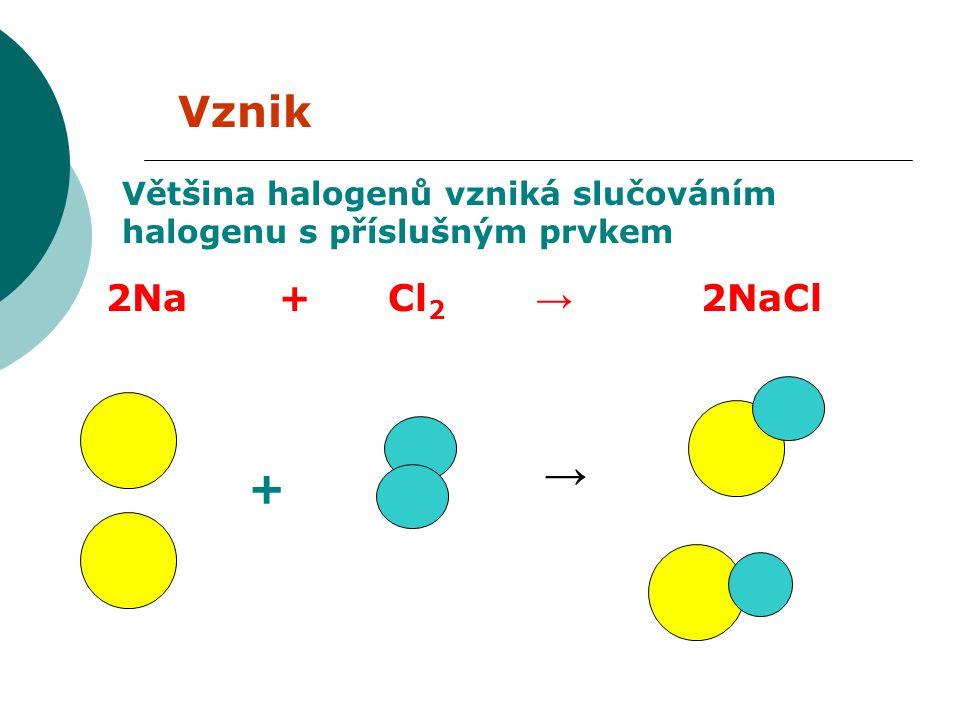 Vznik Většina halogenů vzniká slučováním halogenu s příslušným prvkem 2Na + Cl 2 → 2NaCl + →