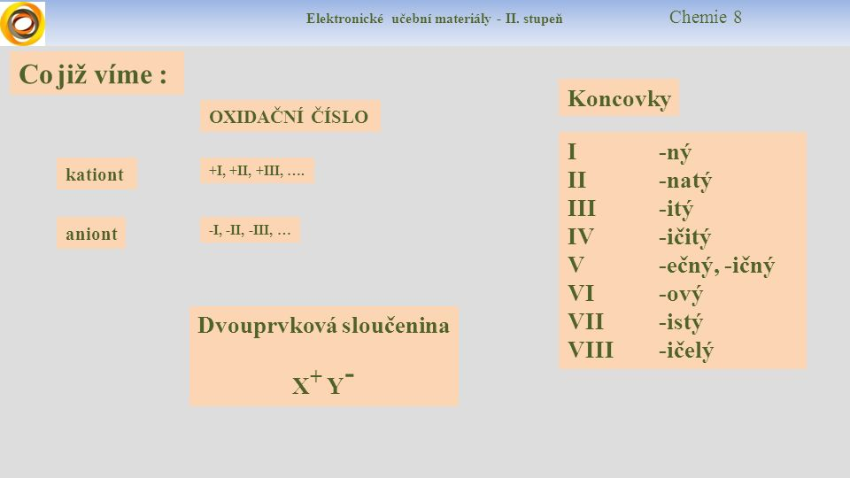 Elektronické učební materiály - II. stupeň Chemie 8 Co již víme : OXIDAČNÍ ČÍSLO aniont kationt I -ný II -natý III -itý IV -ičitý V -ečný, -ičný VI -o