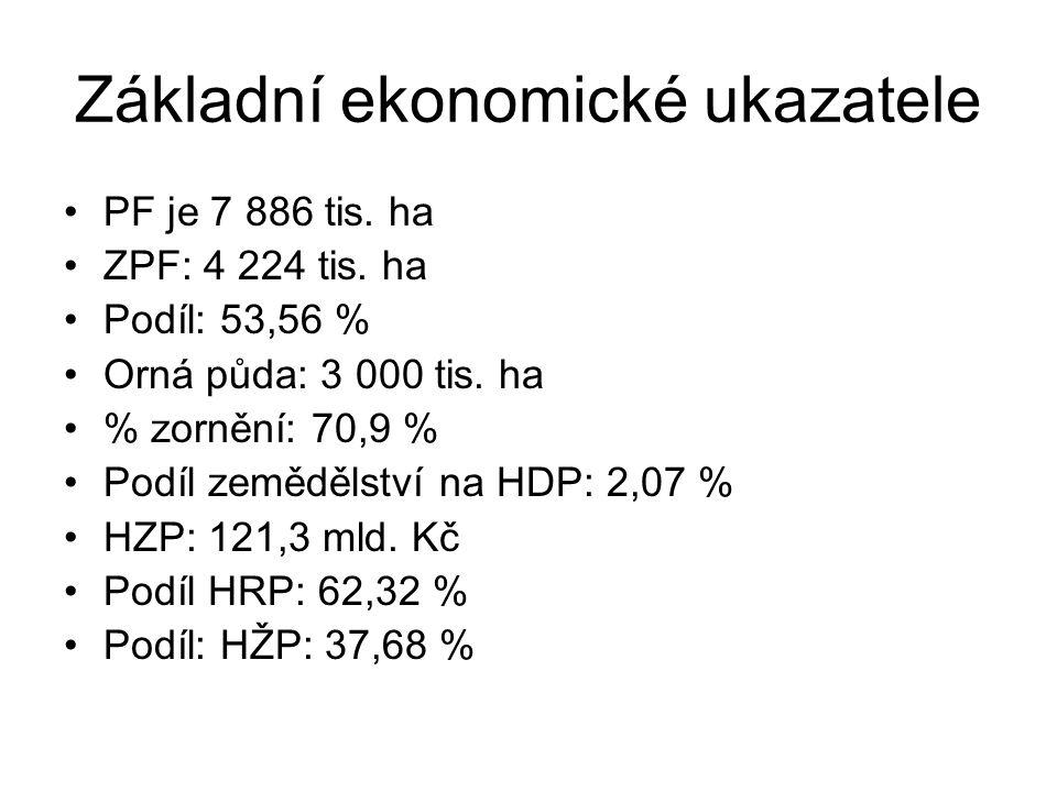 Základní ekonomické ukazatele PF je 7 886 tis. ha ZPF: 4 224 tis.