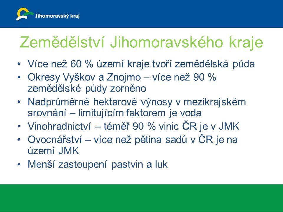 Zemědělství Jihomoravského kraje Více než 60 % území kraje tvoří zemědělská půda Okresy Vyškov a Znojmo – více než 90 % zemědělské půdy zorněno Nadprůměrné hektarové výnosy v mezikrajském srovnání – limitujícím faktorem je voda Vinohradnictví – téměř 90 % vinic ČR je v JMK Ovocnářství – více než pětina sadů v ČR je na území JMK Menší zastoupení pastvin a luk