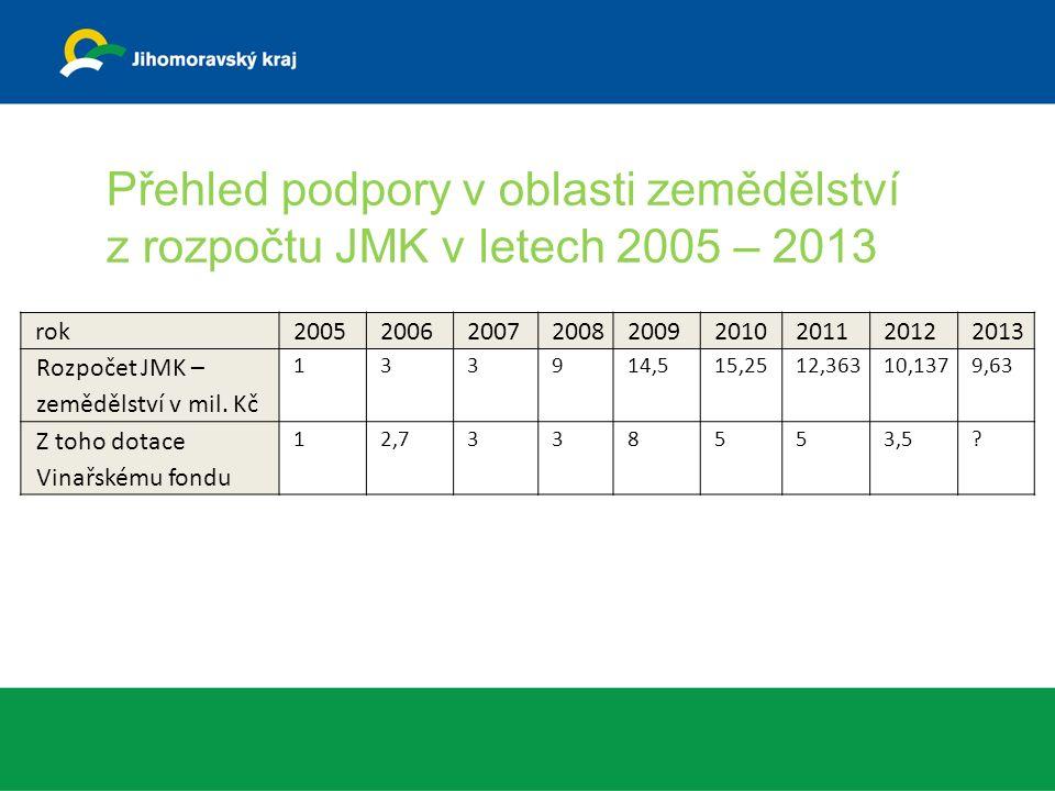 rok200520062007200820092010201120122013 Rozpočet JMK – zemědělství v mil.