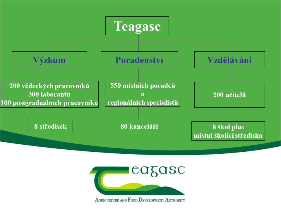 Teagasc VýzkumPoradenstvíVzdělávání 200 vědeckých pracovníků 300 laborantů 100 postgraduálních pracovníků 550 místních poradců a regionálních speciali