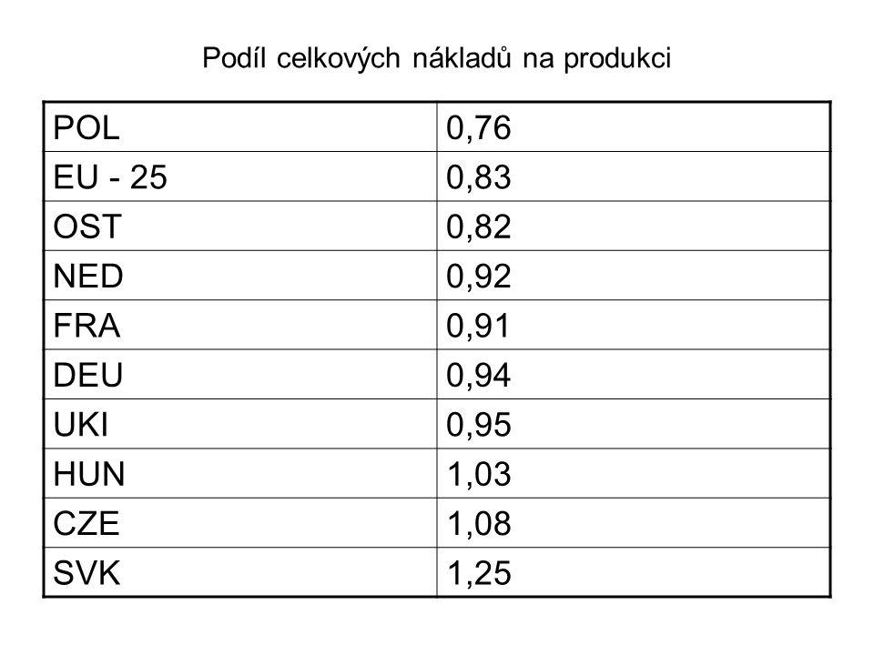 Podíl celkových nákladů na produkci POL0,76 EU - 250,83 OST0,82 NED0,92 FRA0,91 DEU0,94 UKI0,95 HUN1,03 CZE1,08 SVK1,25
