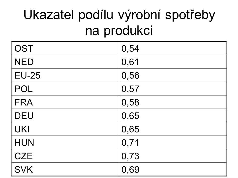 Ukazatel podílu výrobní spotřeby na produkci OST0,54 NED0,61 EU-250,56 POL0,57 FRA0,58 DEU0,65 UKI0,65 HUN0,71 CZE0,73 SVK0,69