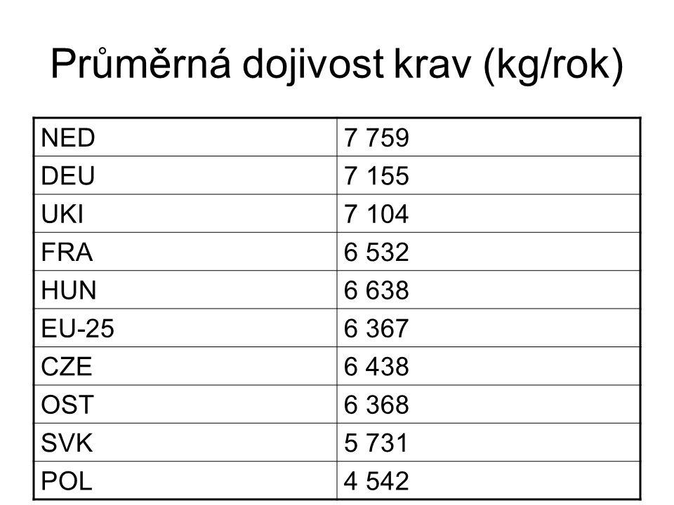 Průměrná dojivost krav (kg/rok) NED7 759 DEU7 155 UKI7 104 FRA6 532 HUN6 638 EU-256 367 CZE6 438 OST6 368 SVK5 731 POL4 542