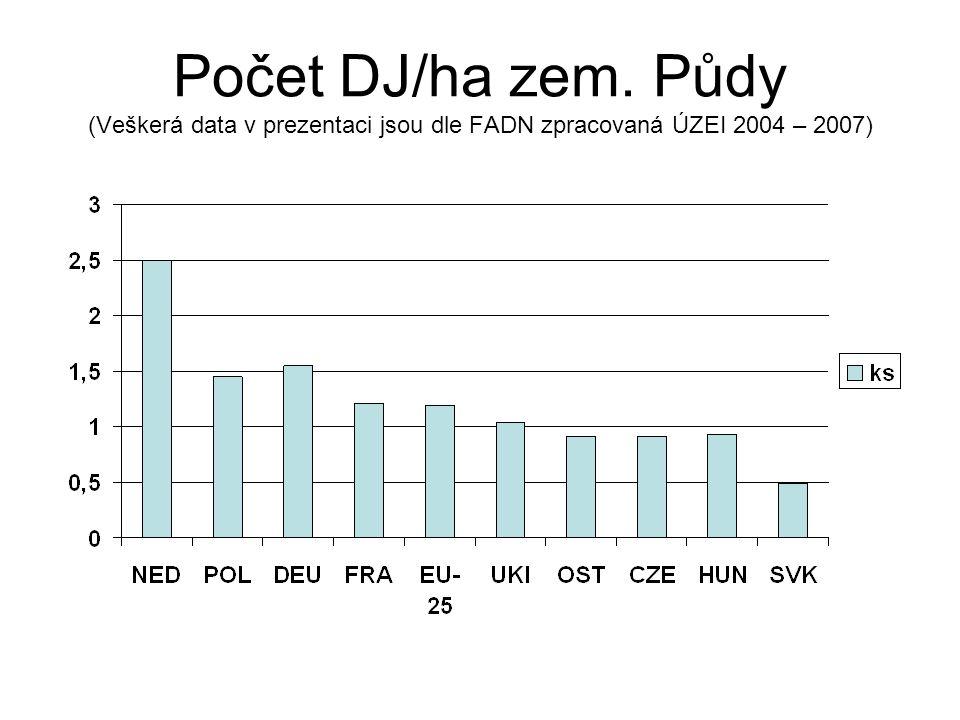 Počet DJ/ha zem. Půdy (Veškerá data v prezentaci jsou dle FADN zpracovaná ÚZEI 2004 – 2007)