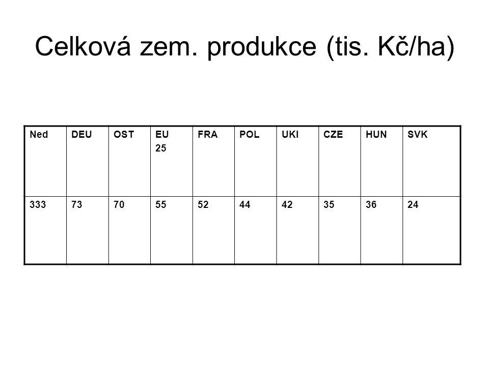 Celková zem. produkce (tis. Kč/ha) NedDEUOSTEU 25 FRAPOLUKICZEHUNSVK 333737055524442353624