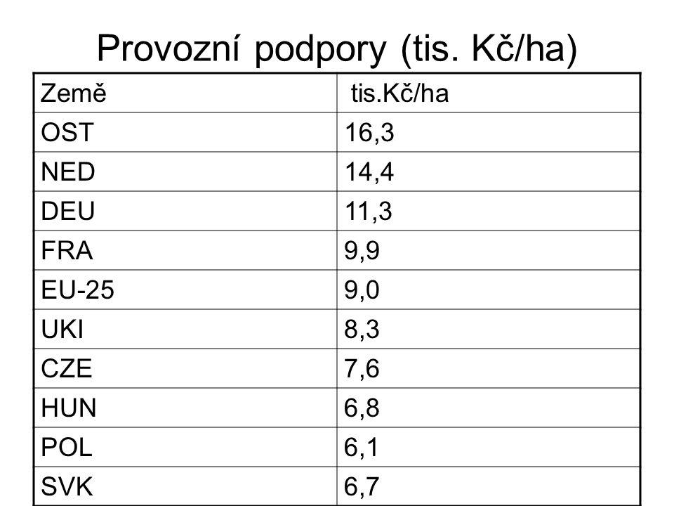 Provozní podpory v tis. Kč/ha