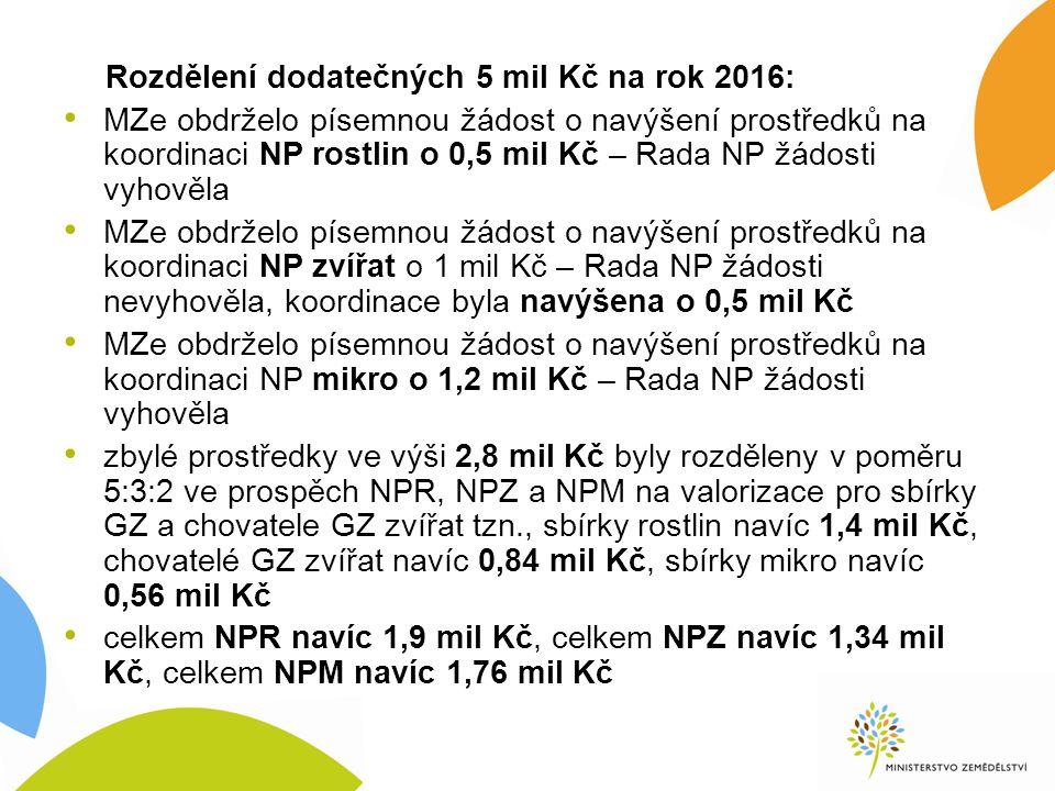Rozdělení dodatečných 5 mil Kč na rok 2016: MZe obdrželo písemnou žádost o navýšení prostředků na koordinaci NP rostlin o 0,5 mil Kč – Rada NP žádosti vyhověla MZe obdrželo písemnou žádost o navýšení prostředků na koordinaci NP zvířat o 1 mil Kč – Rada NP žádosti nevyhověla, koordinace byla navýšena o 0,5 mil Kč MZe obdrželo písemnou žádost o navýšení prostředků na koordinaci NP mikro o 1,2 mil Kč – Rada NP žádosti vyhověla zbylé prostředky ve výši 2,8 mil Kč byly rozděleny v poměru 5:3:2 ve prospěch NPR, NPZ a NPM na valorizace pro sbírky GZ a chovatele GZ zvířat tzn., sbírky rostlin navíc 1,4 mil Kč, chovatelé GZ zvířat navíc 0,84 mil Kč, sbírky mikro navíc 0,56 mil Kč celkem NPR navíc 1,9 mil Kč, celkem NPZ navíc 1,34 mil Kč, celkem NPM navíc 1,76 mil Kč