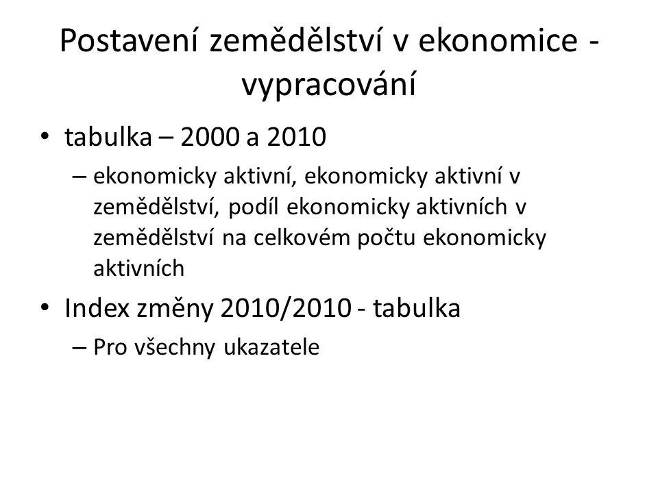 Postavení zemědělství v ekonomice - vypracování tabulka – 2000 a 2010 – ekonomicky aktivní, ekonomicky aktivní v zemědělství, podíl ekonomicky aktivních v zemědělství na celkovém počtu ekonomicky aktivních Index změny 2010/2010 - tabulka – Pro všechny ukazatele