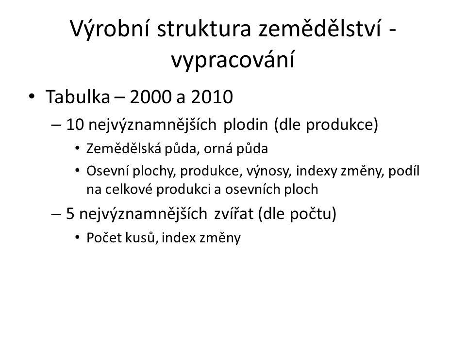 Výrobní struktura zemědělství - vypracování Tabulka – 2000 a 2010 – 10 nejvýznamnějších plodin (dle produkce) Zemědělská půda, orná půda Osevní plochy, produkce, výnosy, indexy změny, podíl na celkové produkci a osevních ploch – 5 nejvýznamnějších zvířat (dle počtu) Počet kusů, index změny
