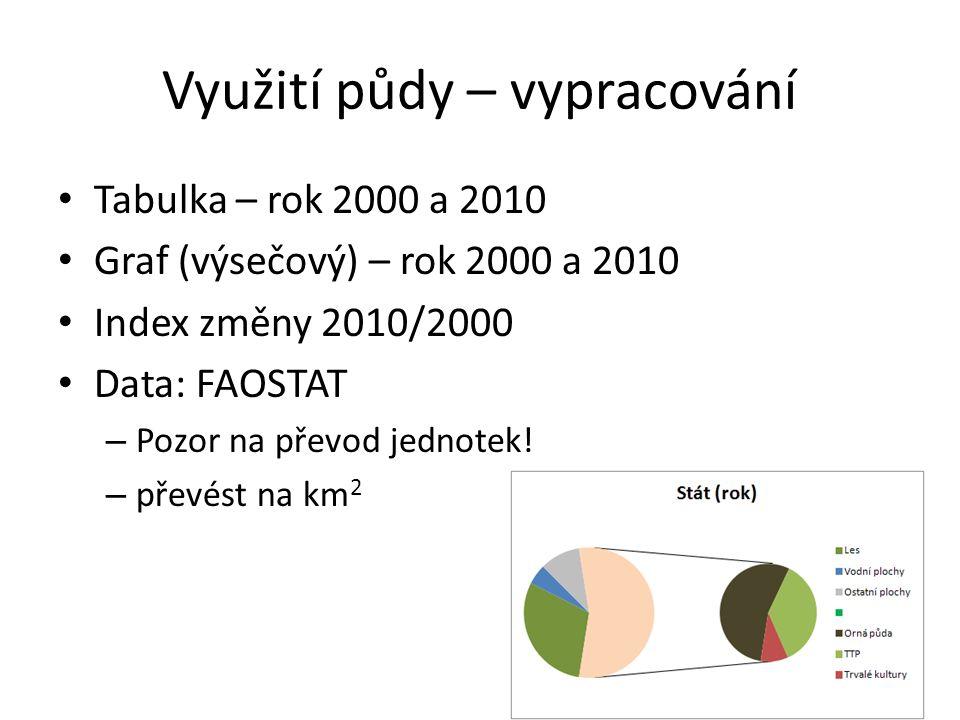 Využití půdy – vypracování Tabulka – rok 2000 a 2010 Graf (výsečový) – rok 2000 a 2010 Index změny 2010/2000 Data: FAOSTAT – Pozor na převod jednotek.