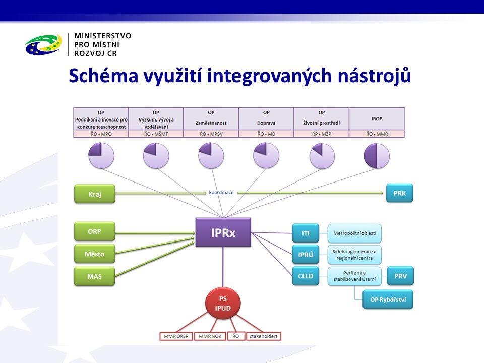 Schéma využití integrovaných nástrojů