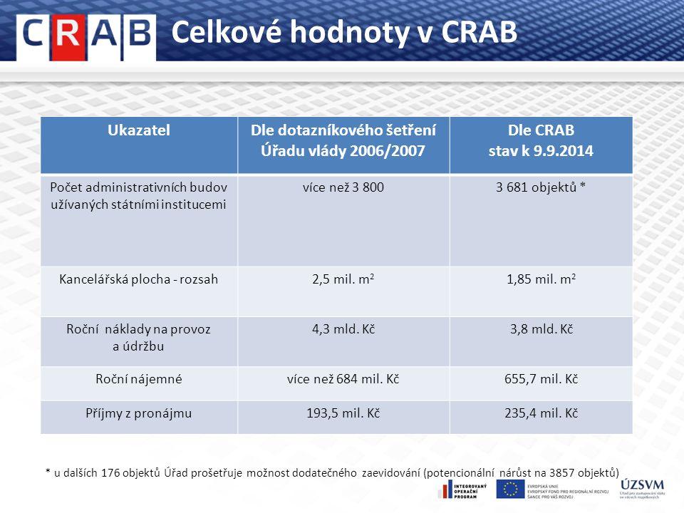 Celkové hodnoty v CRAB UkazatelDle dotazníkového šetření Úřadu vlády 2006/2007 Dle CRAB stav k 9.9.2014 Počet administrativních budov užívaných státními institucemi více než 3 8003 681 objektů * Kancelářská plocha - rozsah2,5 mil.