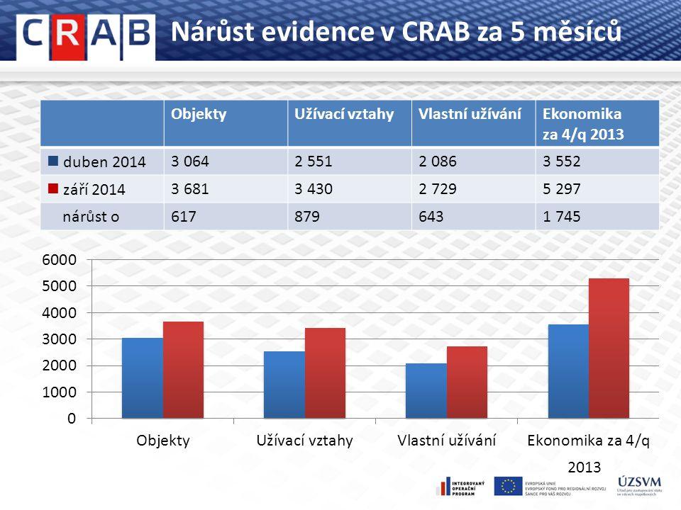 Nárůst evidence v CRAB za 5 měsíců ObjektyUžívací vztahyVlastní užíváníEkonomika za 4/q 2013 duben 20143 0642 5512 0863 552 září 20143 6813 4302 7295 297 nárůst o6178796431 745